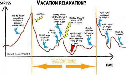 Vacances et Stress