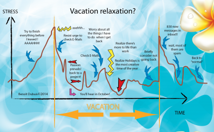 Vacation Stress / Relaxation ?