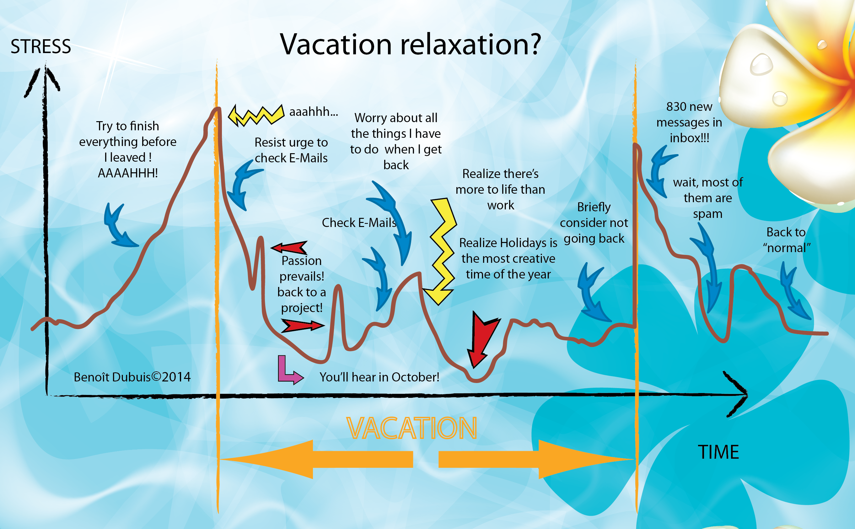 vacation stress relaxation republic of innovation