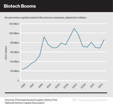 Scientific advances and new business models are spurring investor confidence in biomedical-related ventures