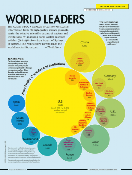Who are the world leaders in scientific output?