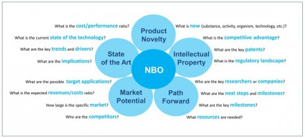 Developing a new business opportunity in biotechnology (NBO)