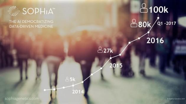 Sophia Genetics : bientôt 100'000 profils génomiques analysés