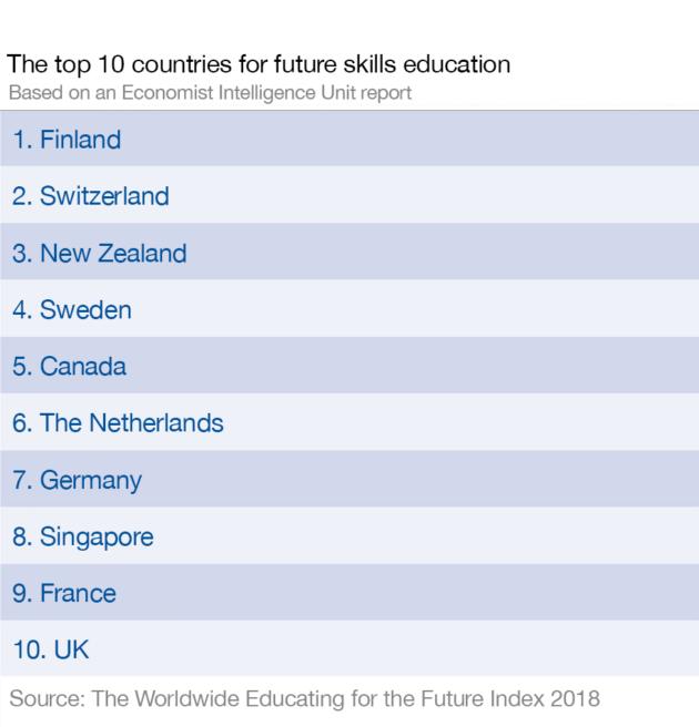 La Finlande, la Suisse et la Nouvelle-Zélande montrent la voie en matière de compétences pédagogiques pour l'avenir.