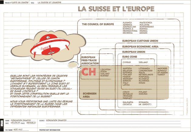 [INFOGRAPHICS] Conseil de l'Europe, AELE, UE, EEE, Espace Schengen etc. … et la Suisse dans tout cela?
