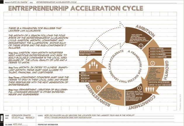 [Infographics] Le cycle d'accélération de l'entrepreneuriat