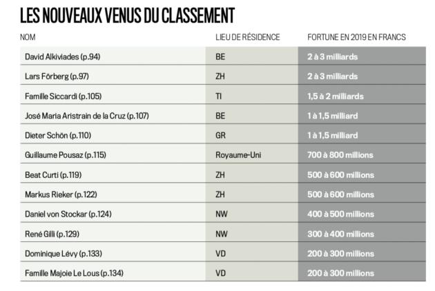 Quelles sont les plus grandes fortunes de Suisse en 2019?
