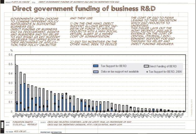 [Infographics] Financement public direct de la R&D des entreprises