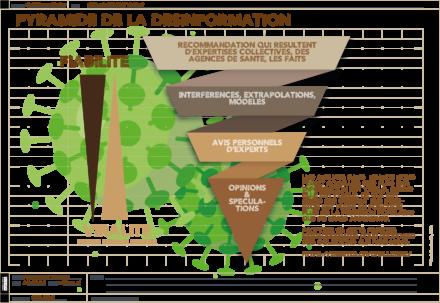 [Infographics] Pyramide de la désinformation