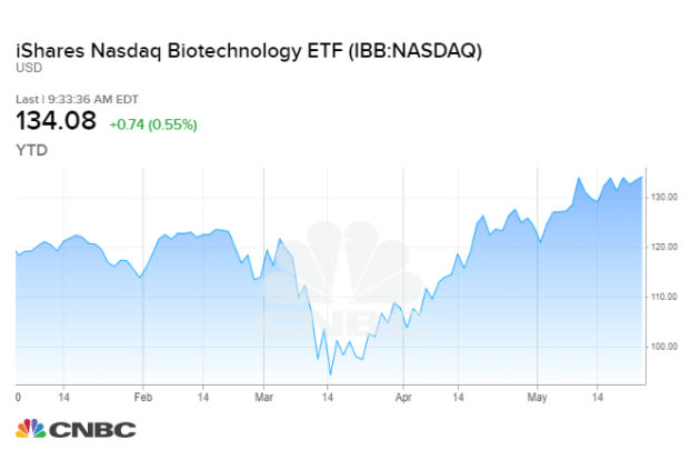 These are the best picks in the market-beating biotech sector, according to Credit Suisse