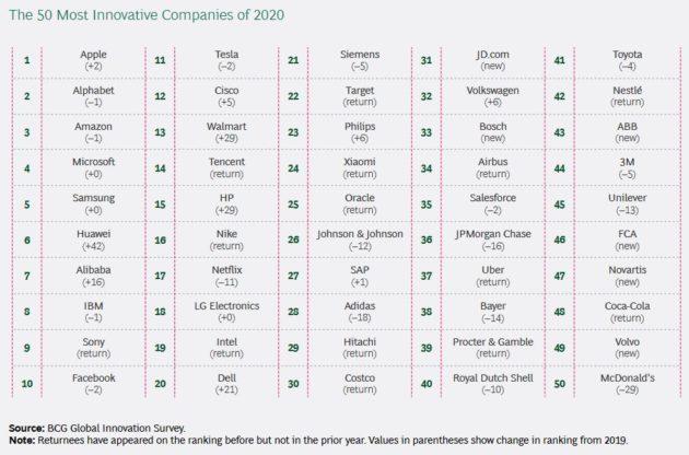 Qui sont les plus innovants au monde ?
