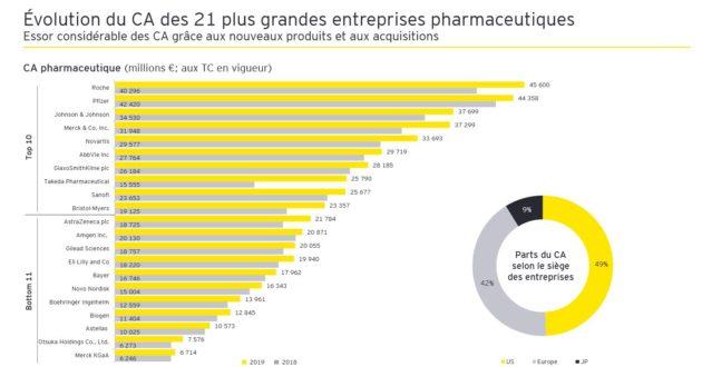 EY : les budgets de R&D pharma augmentent et les résultats suivent !