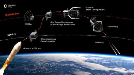 102M$ pour les « nettoyeurs » suisses de l'Espace : Bravo Clearspace !