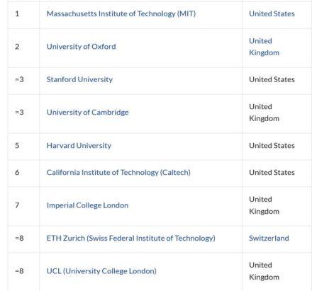 ETH Zurich remains continental Europe's best university